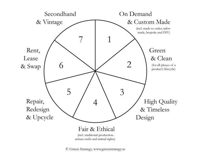 Seven-forms-of-sustainable-fashion-(Green-Strategy)-black_white_2018