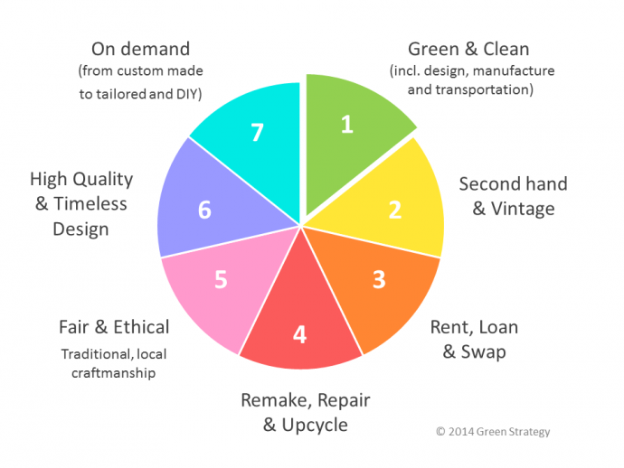 Seven-forms-of-sustainable-fashion-20141